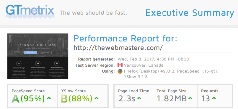 Website Speed Testing
